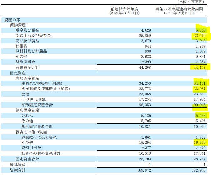 決算分析.TOKAIホールディングス(3167)4.