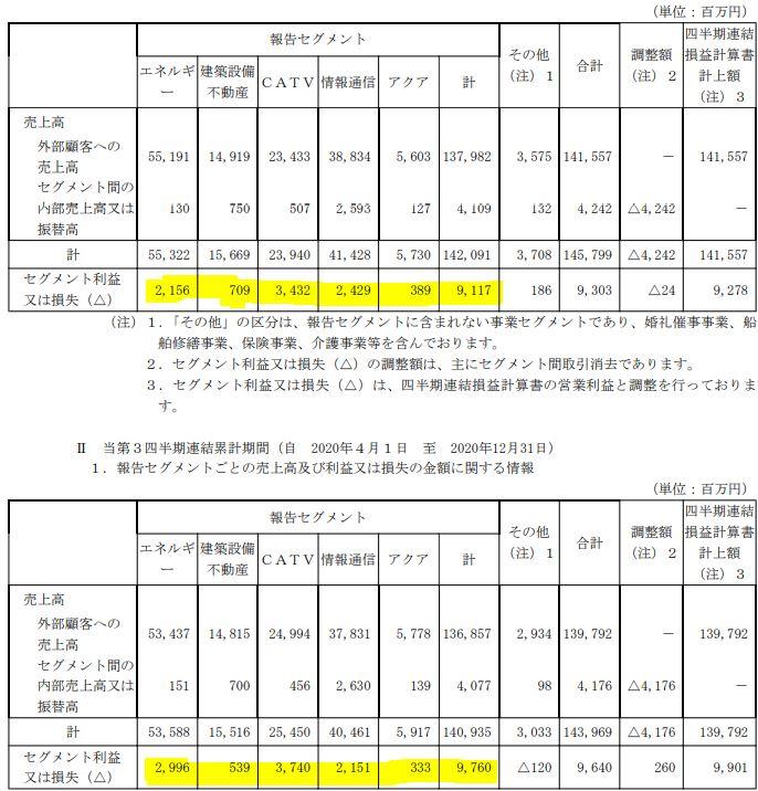 決算分析.TOKAIホールディングス(3167)7.