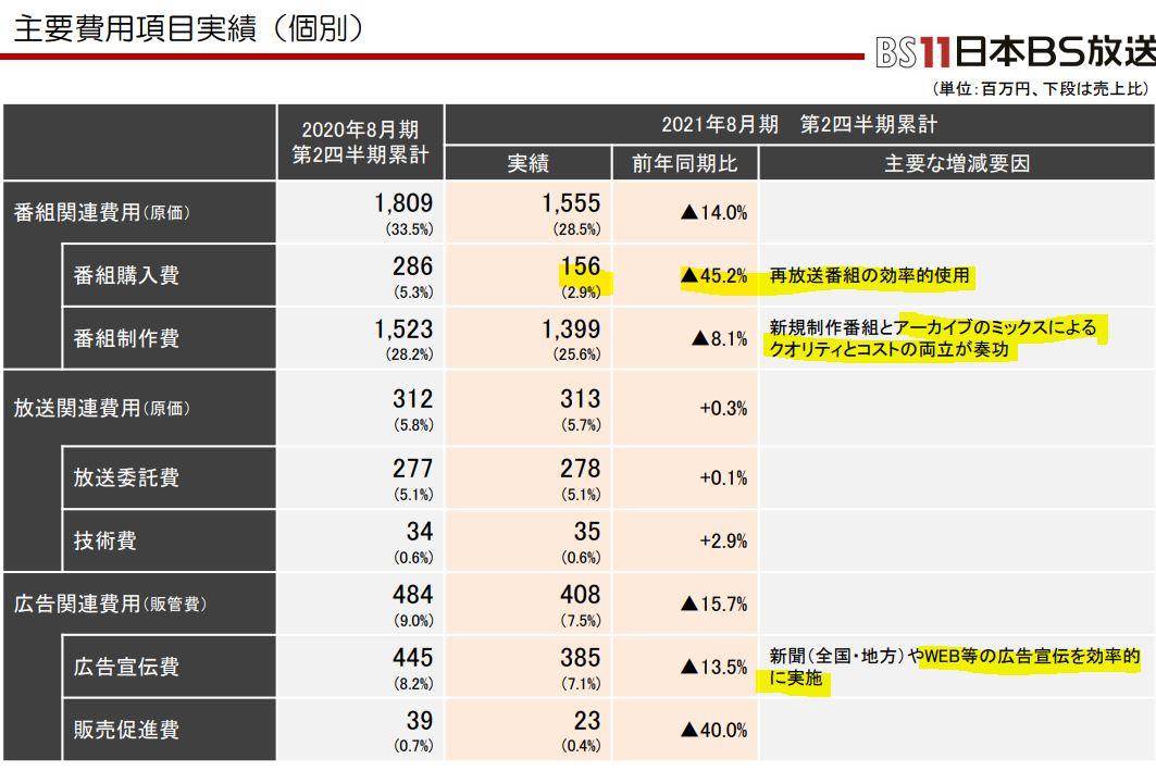 決算分析7.日本BS放送