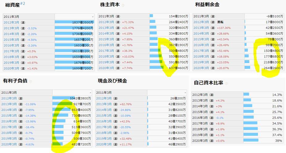財務分析-TOKAIホールディングス-3167