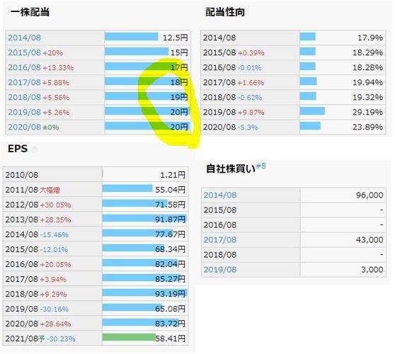 配当金、自社株買い-日本BS放送-9414