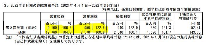 2021年通期決算分析.燦ホールディングス2.