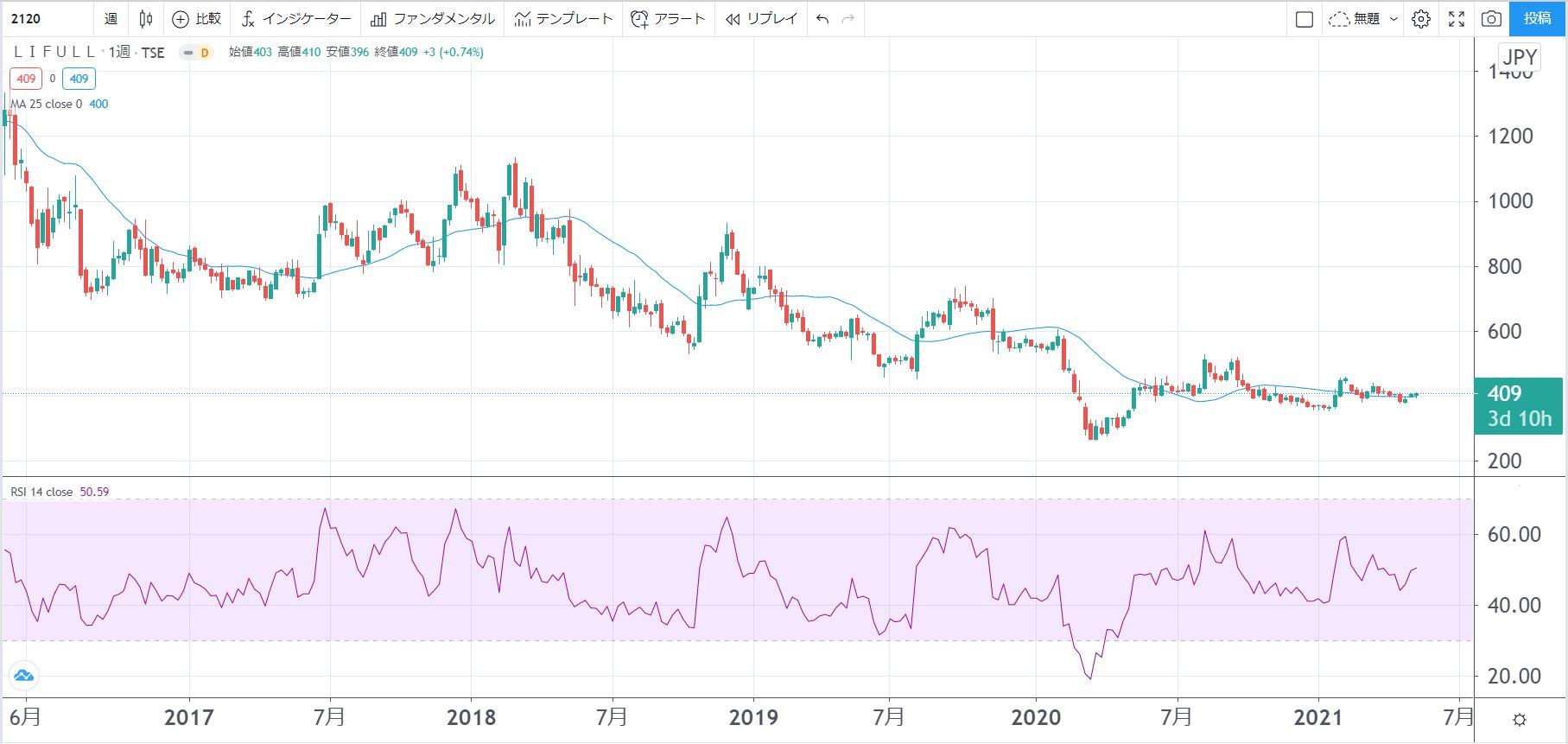 5年株価チャート-LIFULL-2120