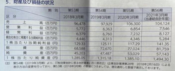 株主優待到着-2021-3-日本管財-カタログギフト9
