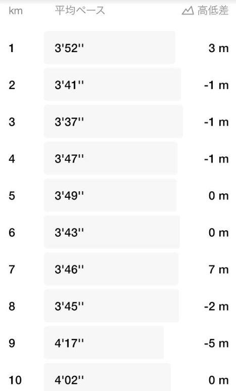 15km走ベスト更新-平均3分54秒-2