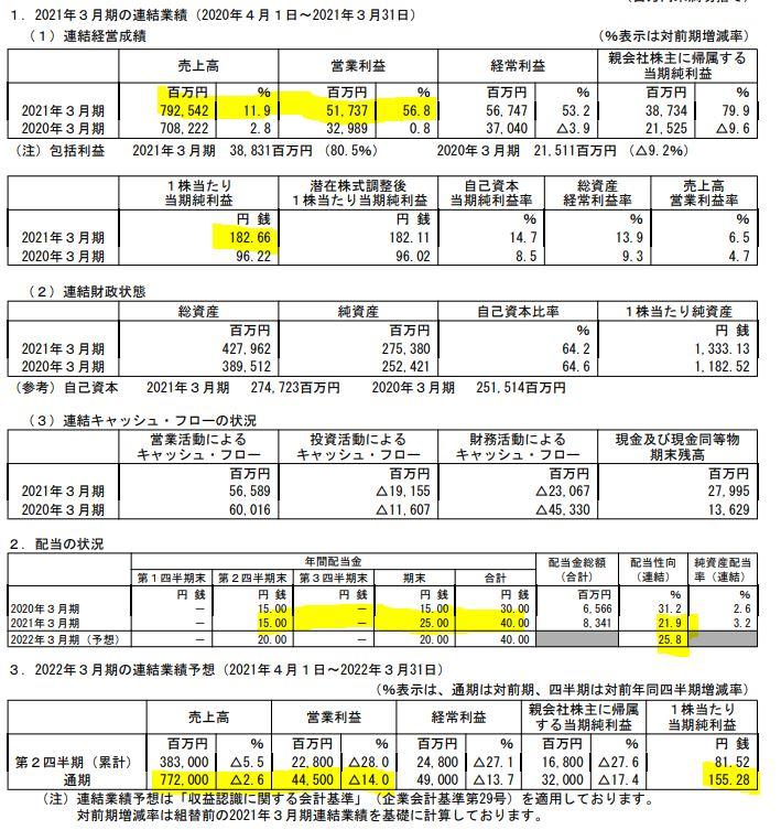 決算分析.8282.ケーズホールディングス1.