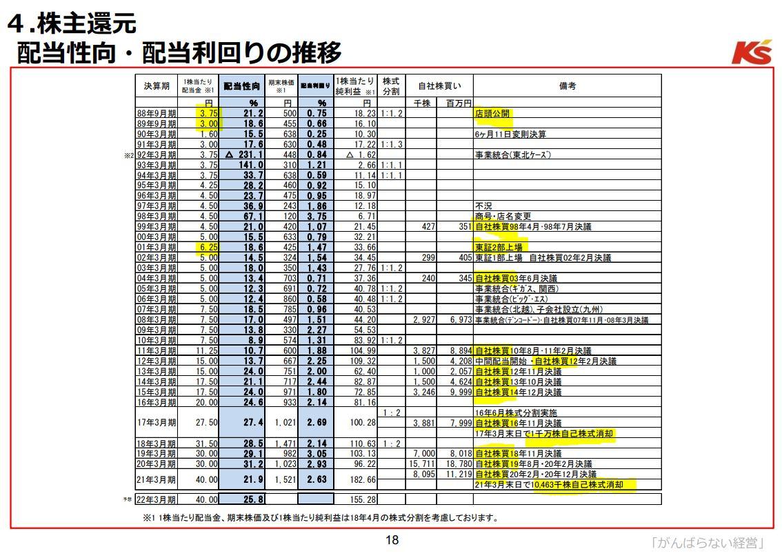 決算分析.8282.ケーズホールディングス8.