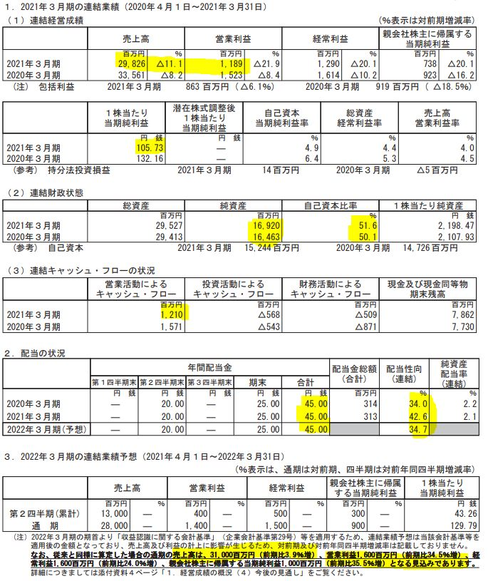 決算分析1.東邦アセチレン4093