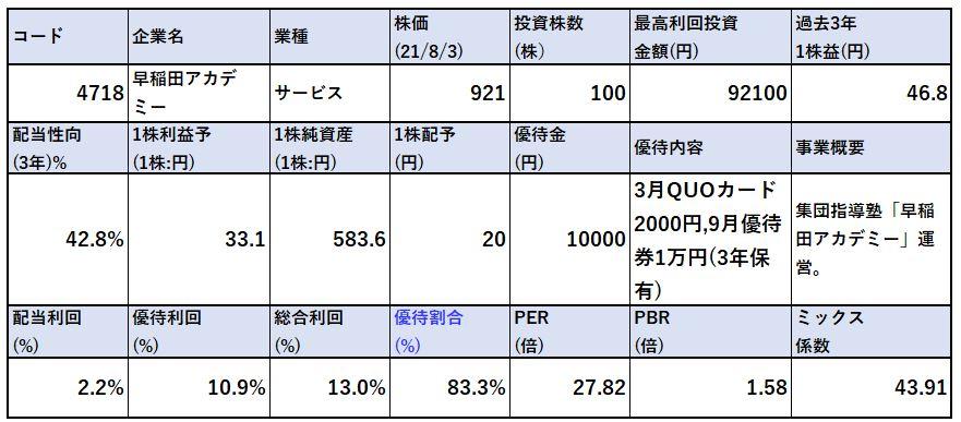 各種指標-早稲田アカデミー4718