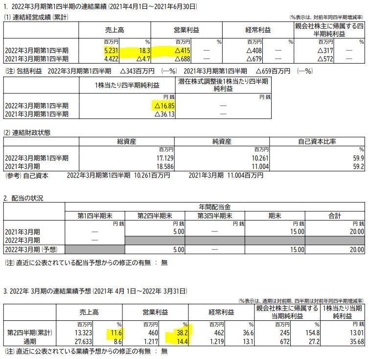 決算分析1.早稲田アカデミー4718