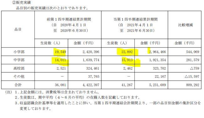決算分析6.早稲田アカデミー4718