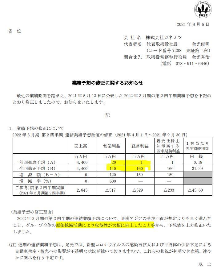 経常利益160倍へ上方修正-カネミツ(7208)