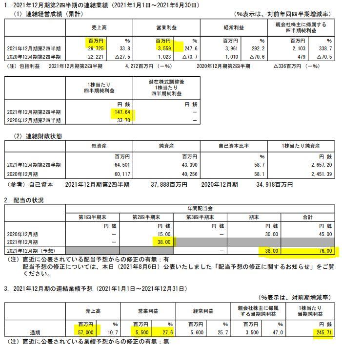 2022年第一四半期決算分析1.ニチリン-5184