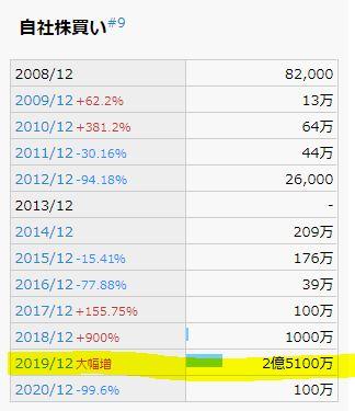 2022年第一四半期決算分析10.ニチリン-5184
