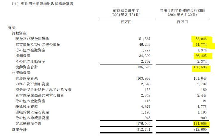 2022年第一四半期決算分析4.-エクセディ-7278