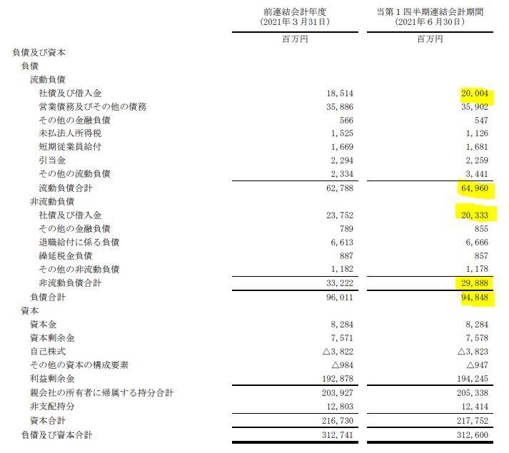 2022年第一四半期決算分析5.-エクセディ-7278