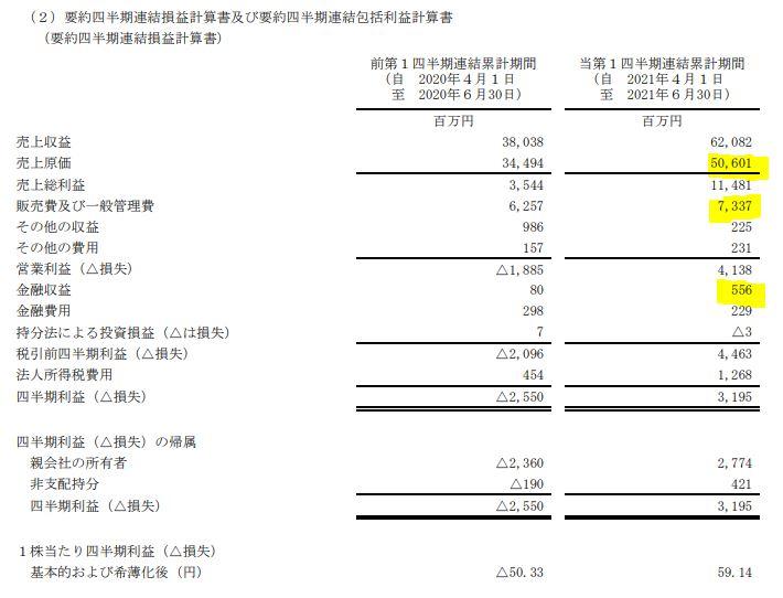 2022年第一四半期決算分析6.-エクセディ-7278