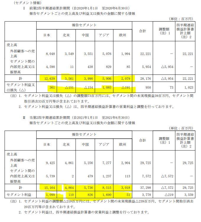 2022年第一四半期決算分析7.ニチリン-5184