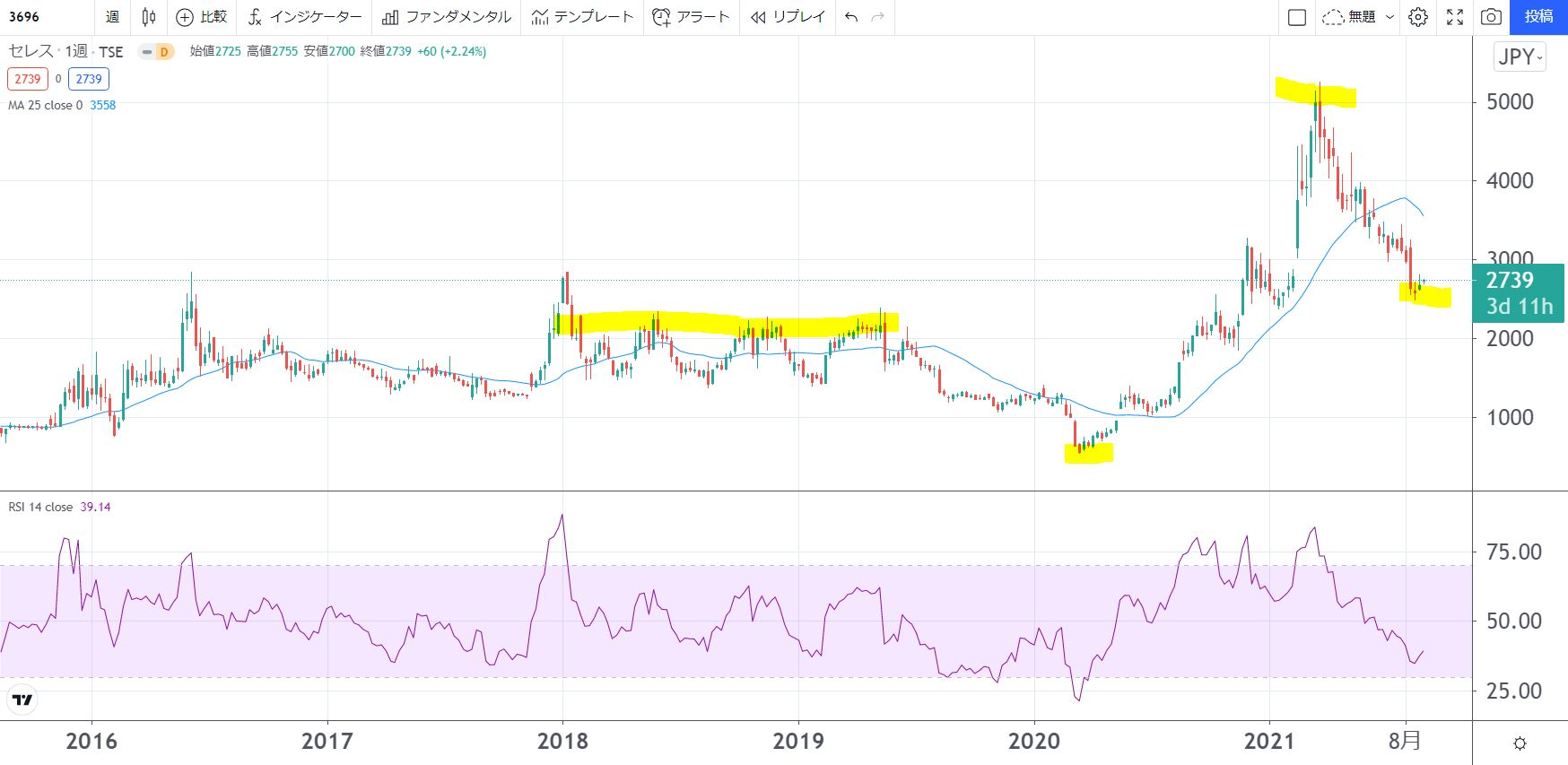 5年株価チャート-セレス-3696