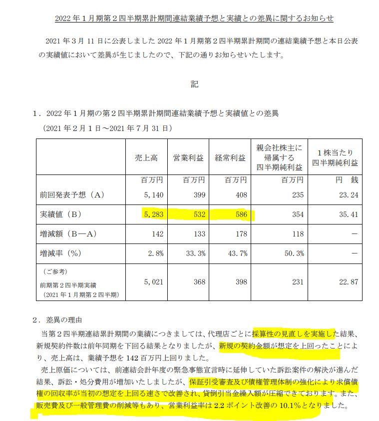 2022年度第二四半期決算を上昇修正-採算改善が進む-CASA(7196)