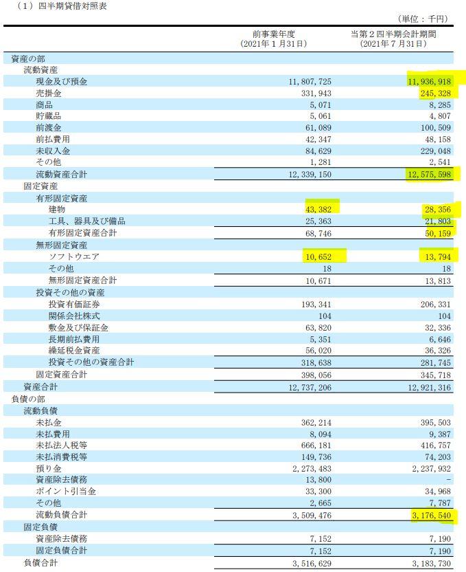 2022年度1月期第二四半期決算分析.3665-エニグモ6.