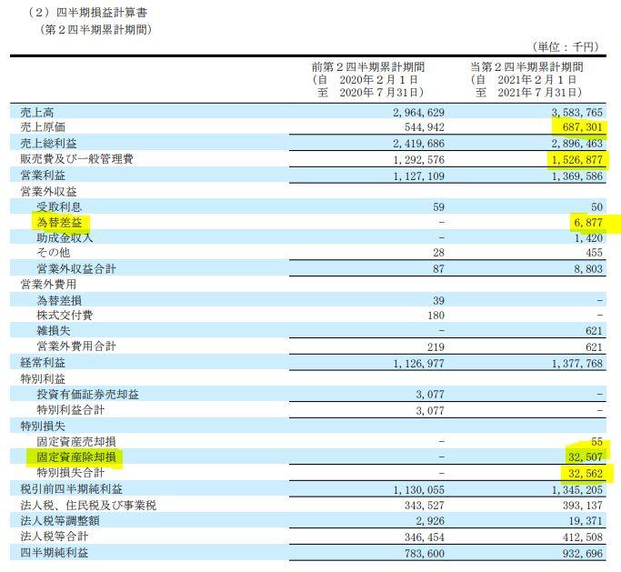 2022年度1月期第二四半期決算分析.3665-エニグモ7.