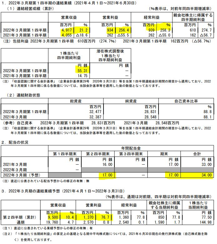 2022年第一四半期決算分析-燦ホールディングス-9628