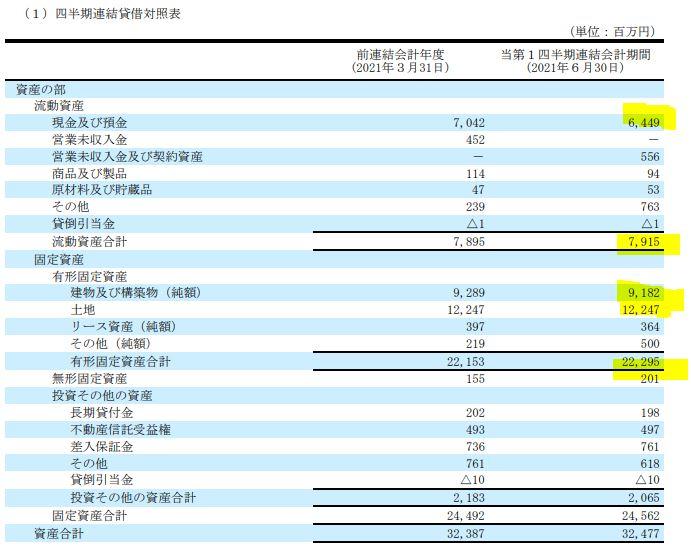 2022年第一四半期決算分析4-燦ホールディングス-9628