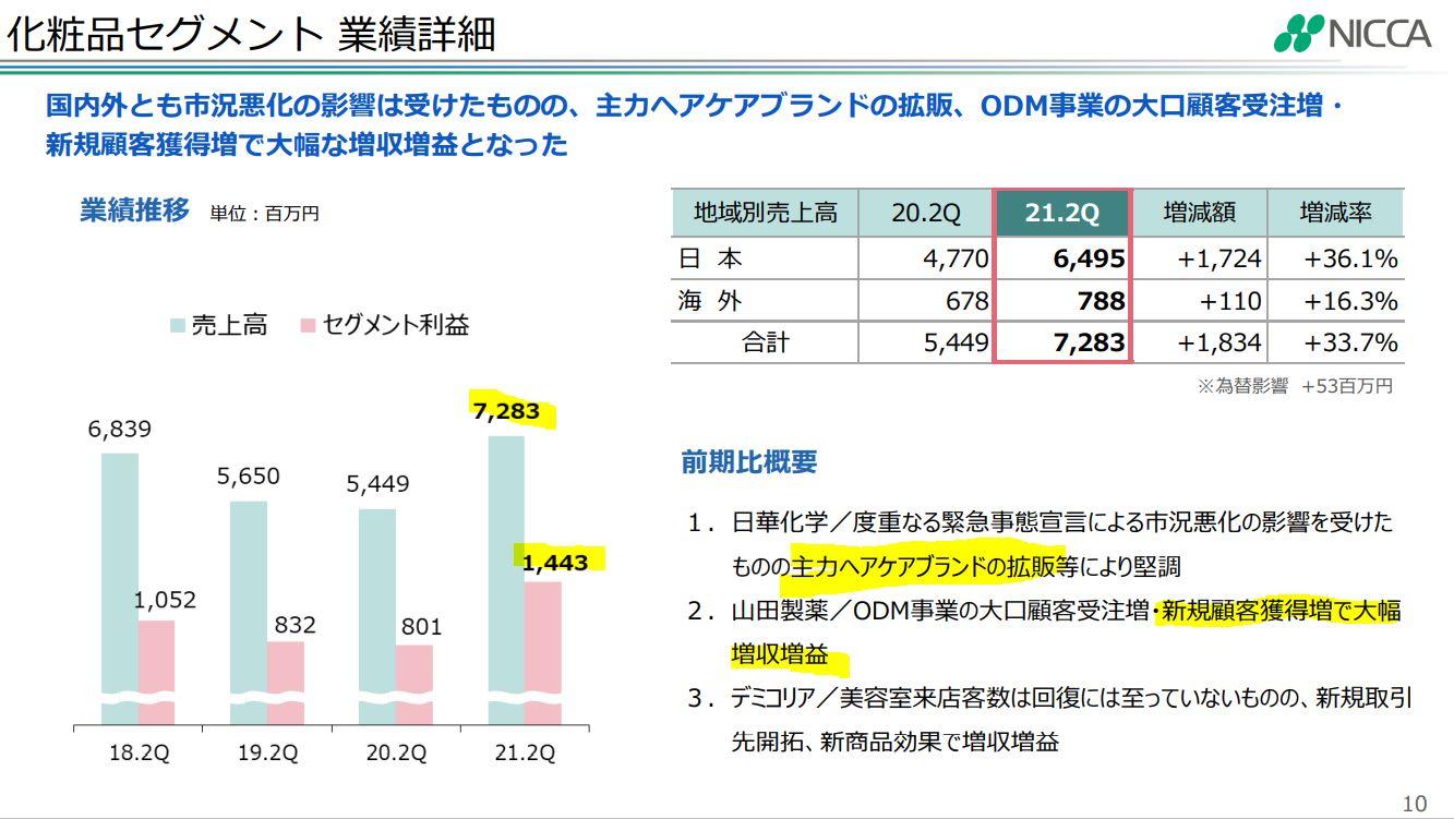 4463-日華化学の分析1.