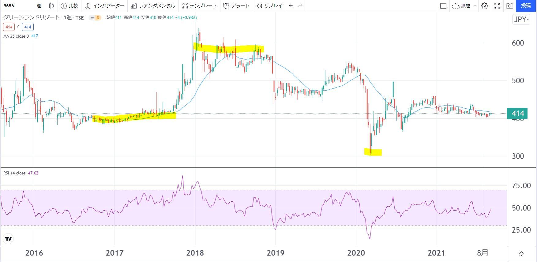 5年株価チャート-グリーンランドリゾート-9656